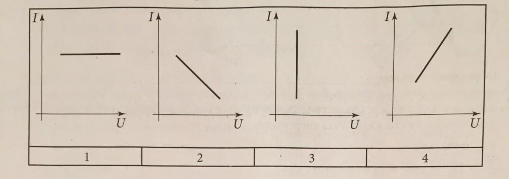 fizika grafikon