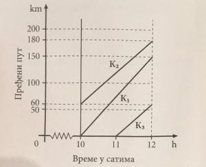 grafikon kretanja
