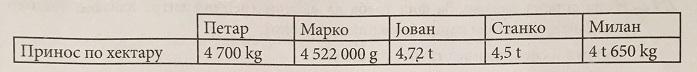 tabela matematika prijemni