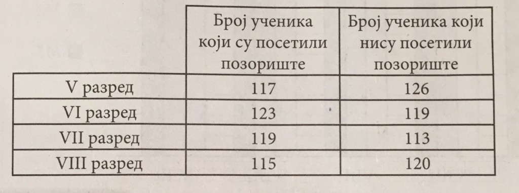 tabela obrada podataka
