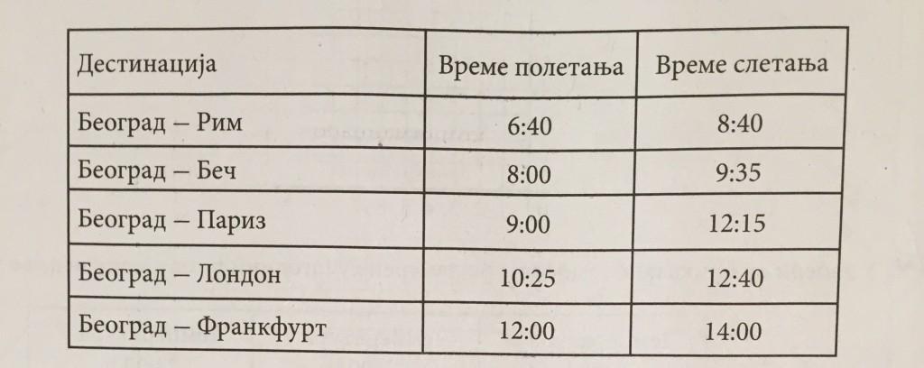 tabela obrada podataka let aviona