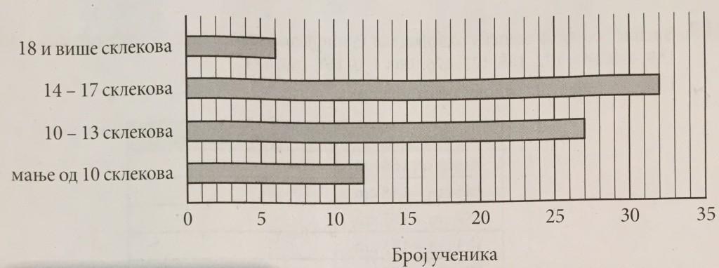 grafikon fizickog vaspitanja