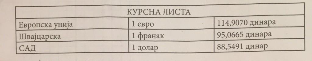 tabela kursna lista
