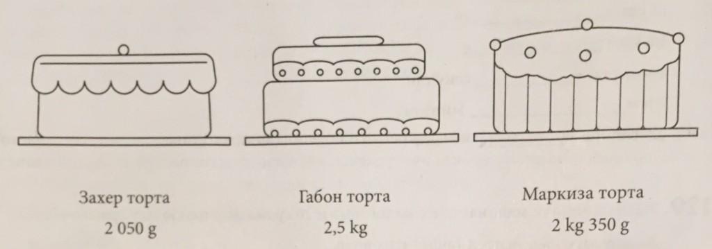 torte matematika