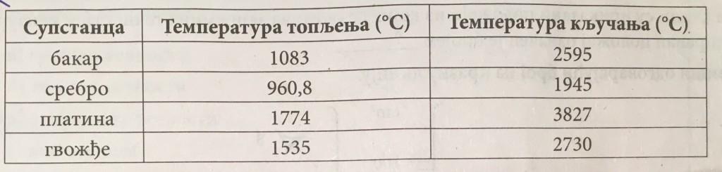 fizika tabela klucanja supstanci