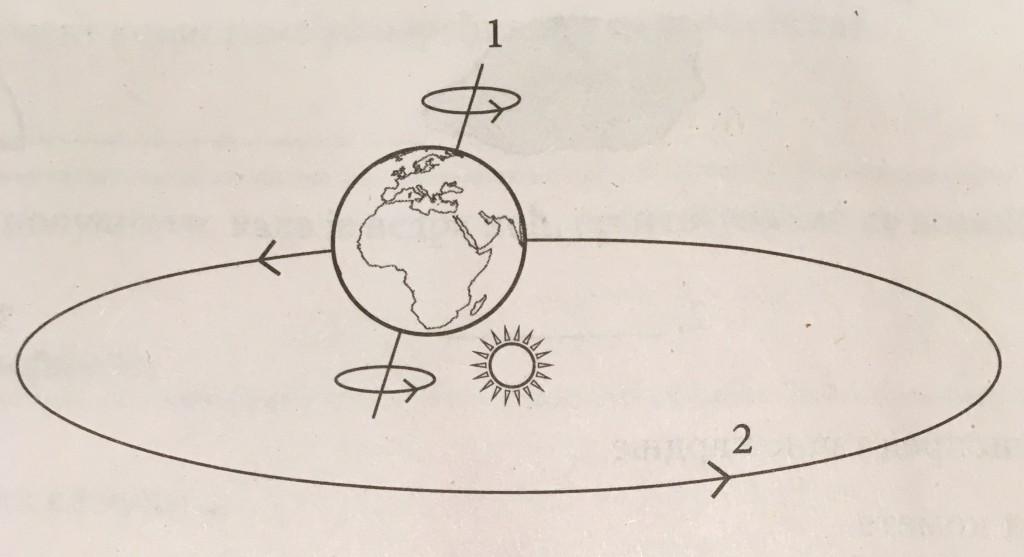 geografija Zemljina kretanja