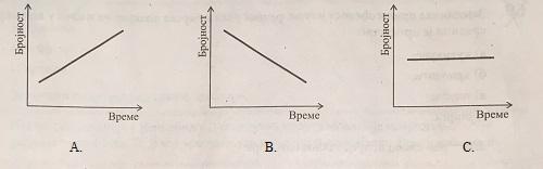 kombinovani test - grafik