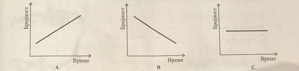 grafik kombinovani test