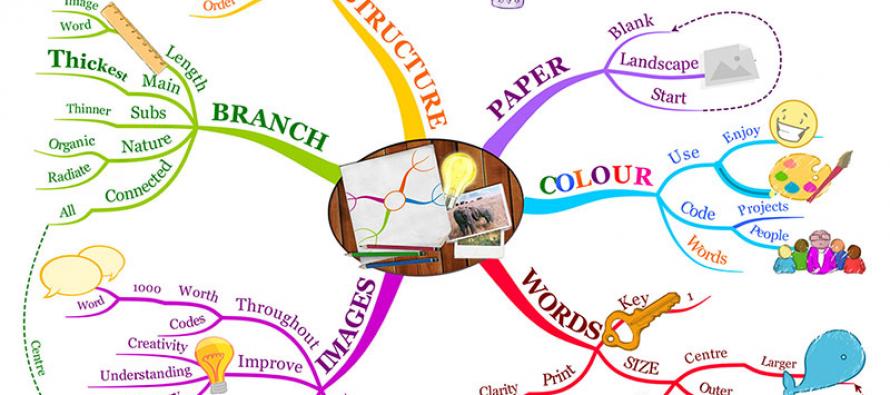 Šta su i kako funkcionišu mentalne mape?